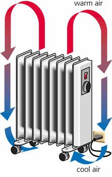 Электрические конвекторы